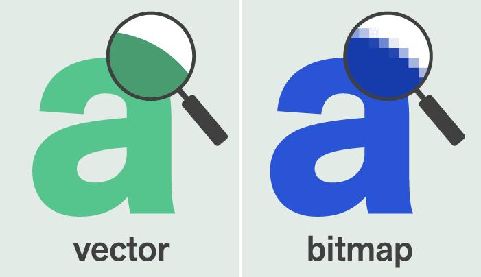 Vectors zijn opgebouwd in lijnen. Bitmaps in pixels.